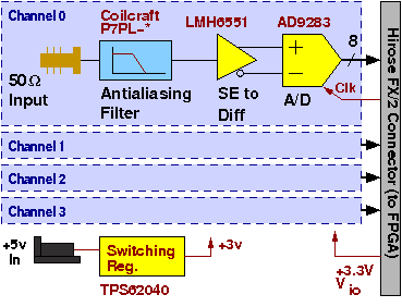 Block diagram of the 100 MHz quad analog-to-digital converter PCB.