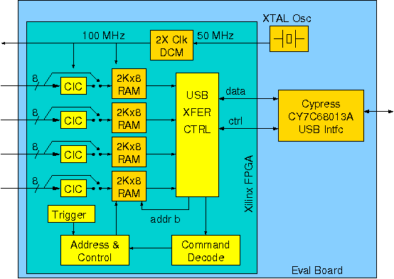 Block diagram showing the functions implemented in the FPGA